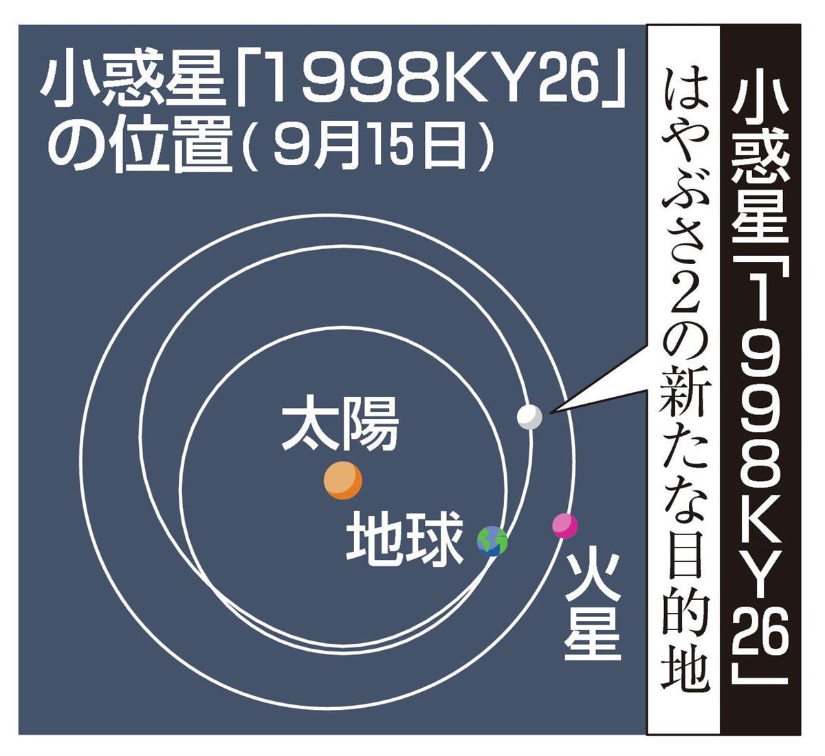 「はやぶさ2」新たな探査 11年後、次の小惑星に到着