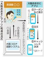 キャッシュレス決済アプリ大阪府運用へ ポイント還元は18日から
