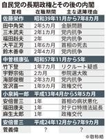 長期政権の後は短命…菅内閣、自民のジンクス破れるか