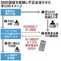 〈独自〉ペイペイなどの被害 SMS認証も突破 所有者不明携帯電話悪用か