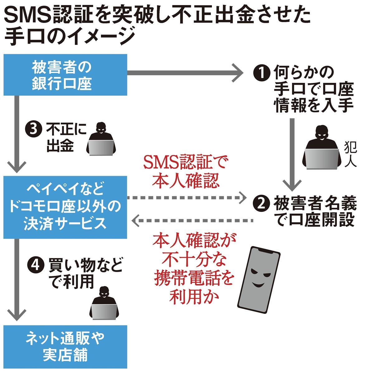 〈独自〉ペイペイなどの被害 SMS認証も突破 所有者不明携帯…