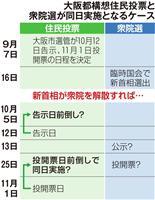 住民投票と衆院選 同日実施に備え勉強会 超党派の大阪府議