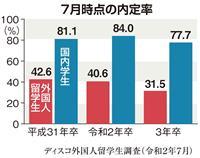 【就活リサーチ】コロナ禍、外国人留学生にも影響