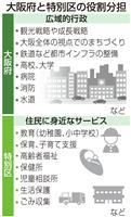 【都構想いろはQ&A】(5)大阪府との役割分担は? 身近なサービスは特別区