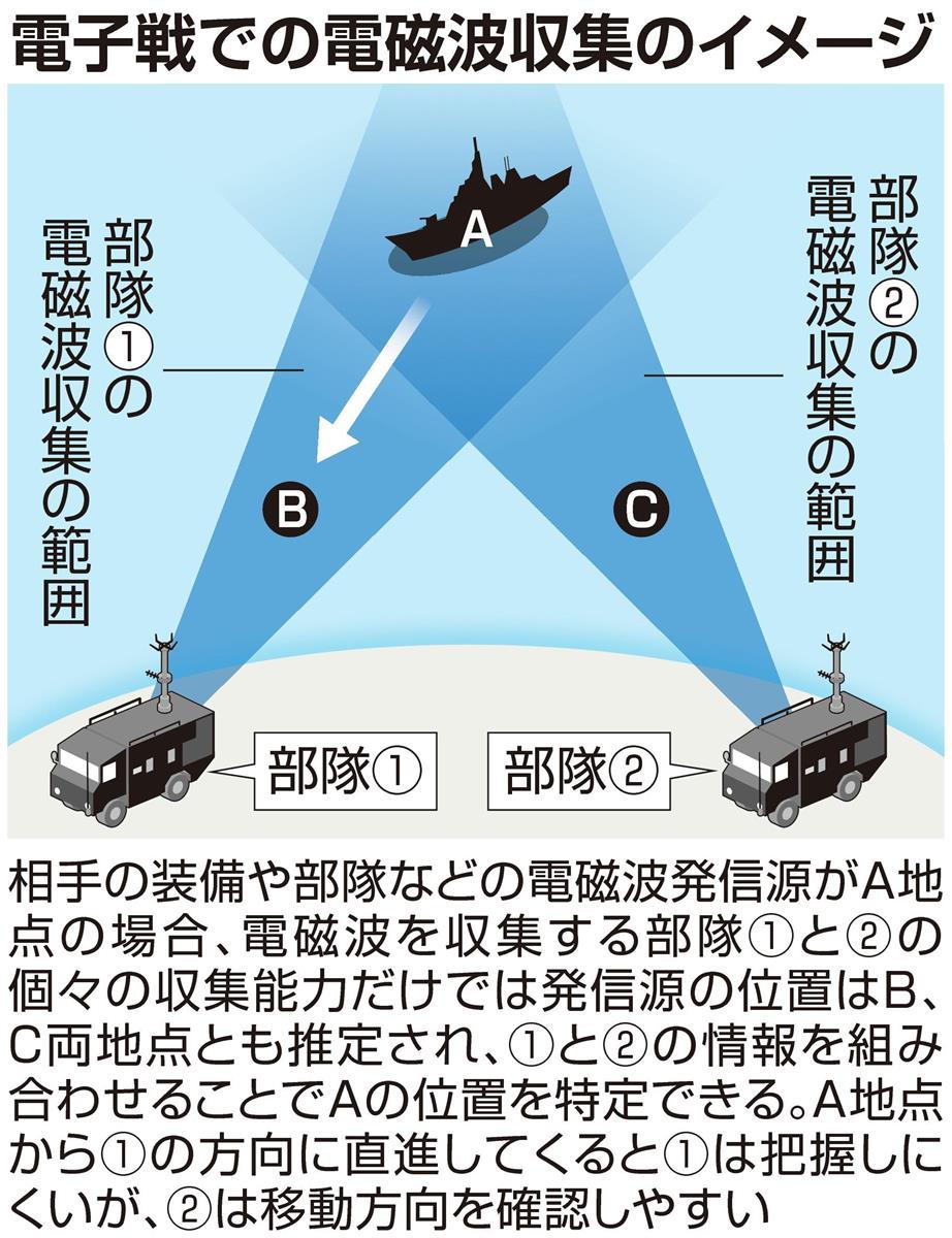 〈独自〉電子戦部隊、東京に司令部 部隊新設も 防衛省、中露に…