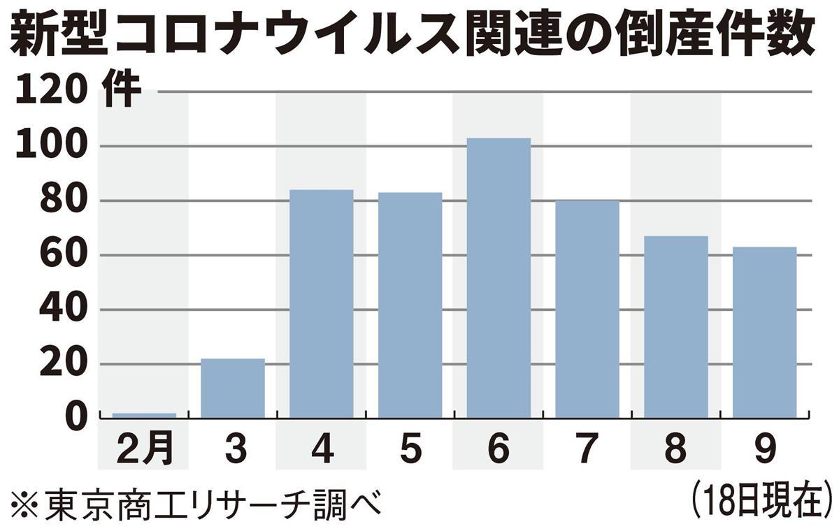 コロナ倒産500件超す…9月に加速、全都道府県に