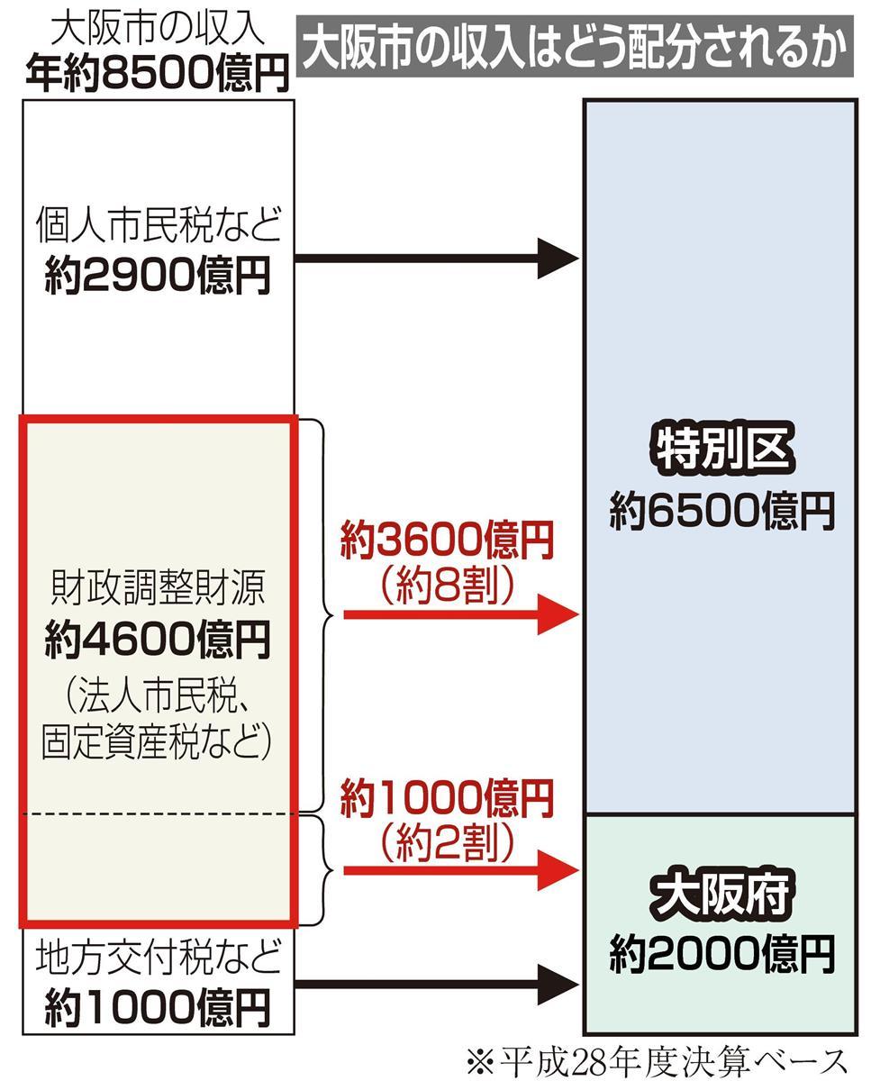 【都構想いろはQ&A】(6)大阪市のお金はどうなるの? 府と…