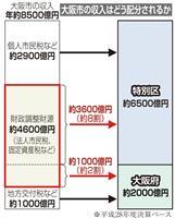 【都構想いろはQ&A】(6)大阪市のお金はどうなるの? 府と特別区に配分