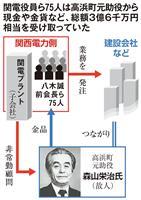 関電金品問題1年(3) 不祥事の「デパート」 75人に3・6億円 元助役への便宜供与、…