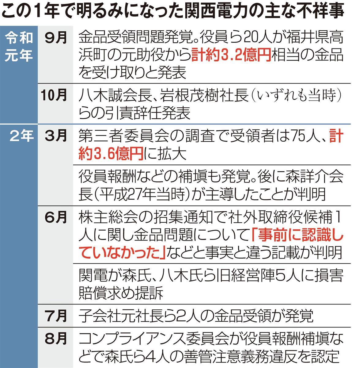 この1年で明るみになった関西電力の不祥事