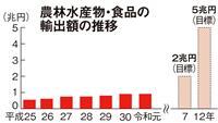 【経済インサイド】菅首相肝いりの「農産物輸出5兆円目標」に戸惑いの声