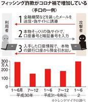 【経済#word】ゼロトラスト「性悪説」でサイバー攻撃に備え