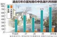 芦屋に照準で10億円追徴、国税PTが富裕層の監視強化