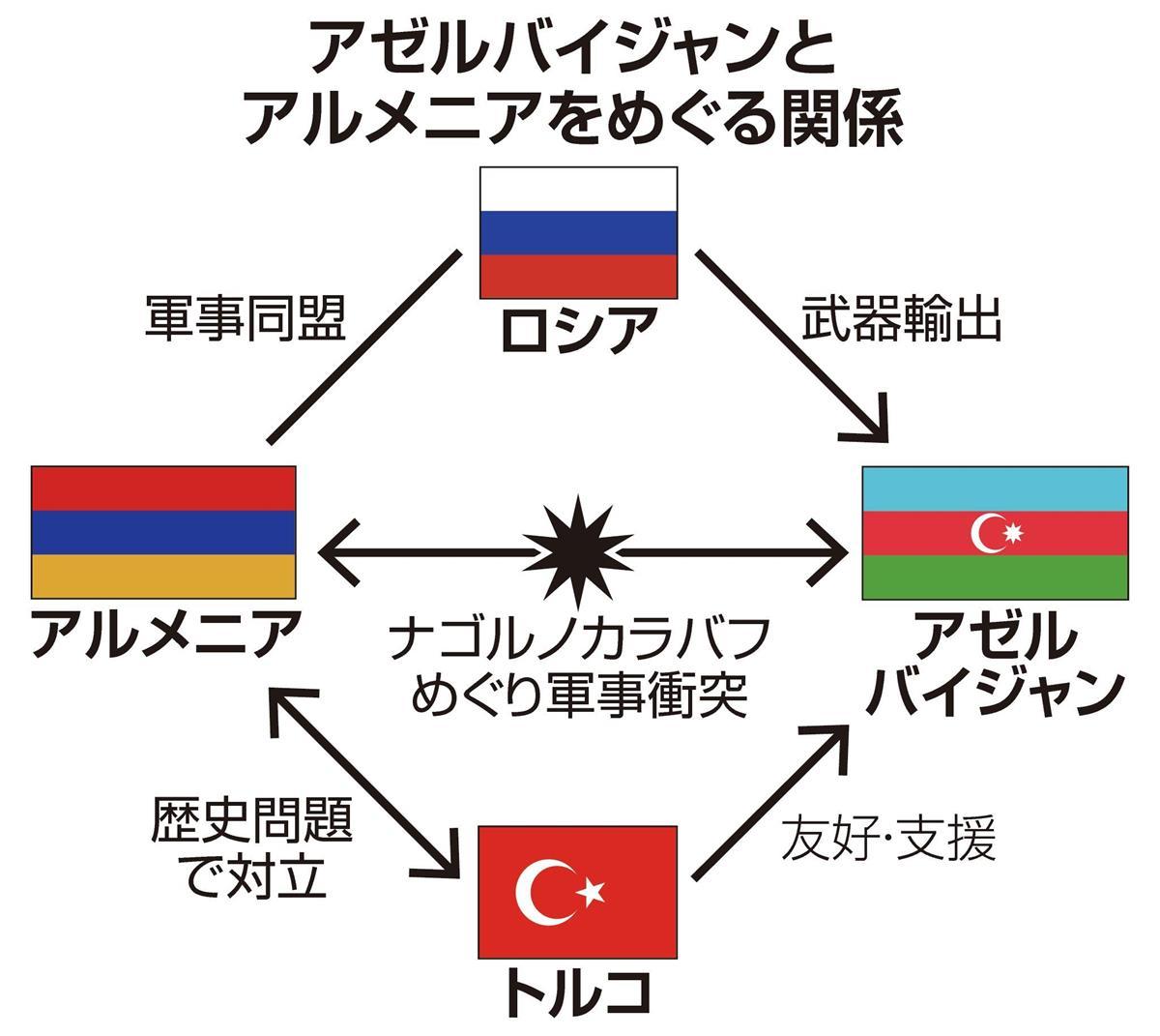 トルコ強硬、露は対応苦慮 アルメニア・アゼルバイジャン衝突、停戦 ...