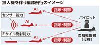 《独自》無人機が次期戦闘機と編隊 防衛省が開発本格化