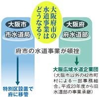 【都構想いろはQ&A】(15)水道料金どうなる?府に移管