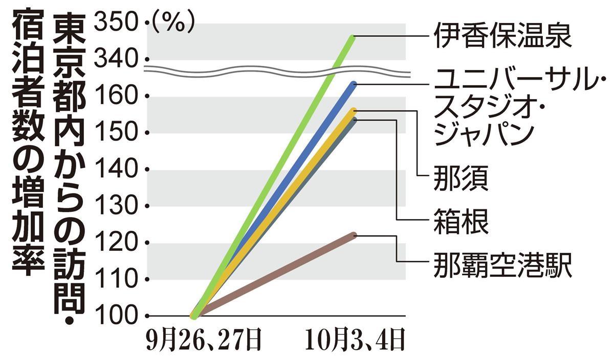 東京からの人出、全国で大幅増 「Go To」東京追加で
