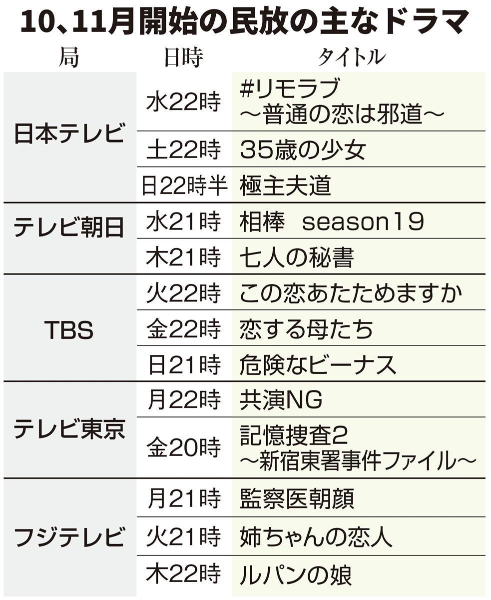 東京 共演 ng テレビ