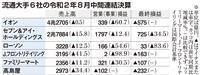 流通大手4社が最終赤字 8月中間期