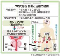 【がん電話相談から】進行前立腺がん再燃 抗がん剤治療を受けるべきか