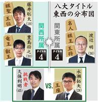 将棋界「関西復権」なるか 14日に王座戦、久保九段勝利なら過半の5冠へ