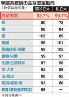 就職つながる分野が人気 「不況時の動向」 河合塾入試調査