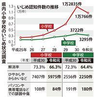 静岡、小中学校のいじめ初の減少 不登校は7年連続最多を更新