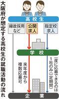 大阪府、高校生の就活「1人1社制」見直し 来年度から