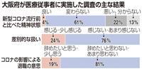 《独自》医療従事者1割超「鬱症状」コロナで大阪府調査