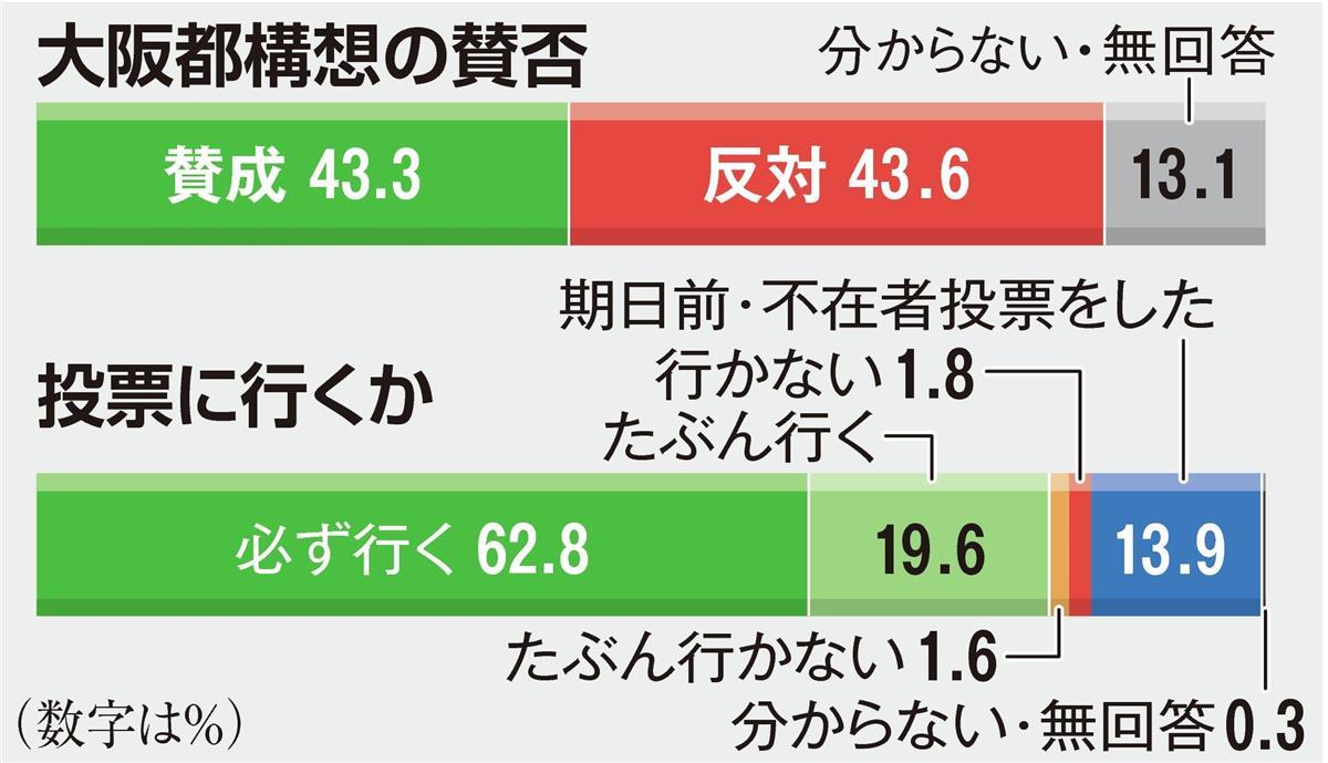 大阪都構想、有権者は高い関心 8割超が「投票に行く」