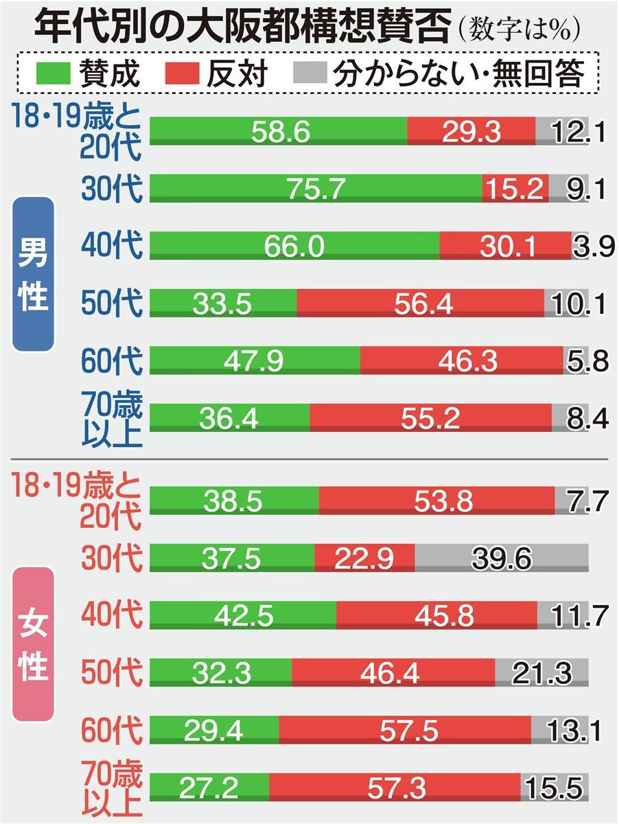 大阪都構想、若年女性と60代以上男女に「反対」顕著