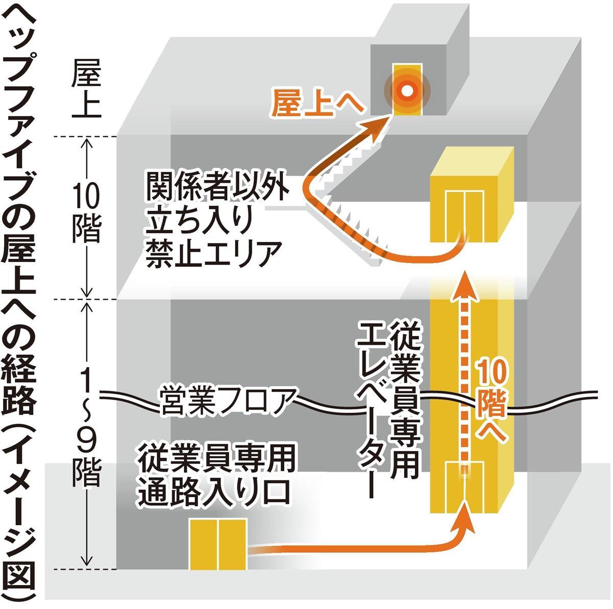 転落巻き添え死 鍵カバー壊し屋上侵入か 大阪・梅田