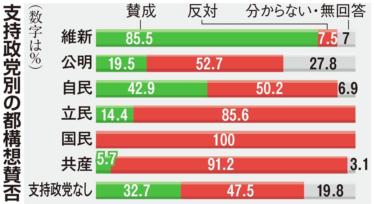公明、山口代表来阪もなお反対5割超 大阪都構想情勢調査