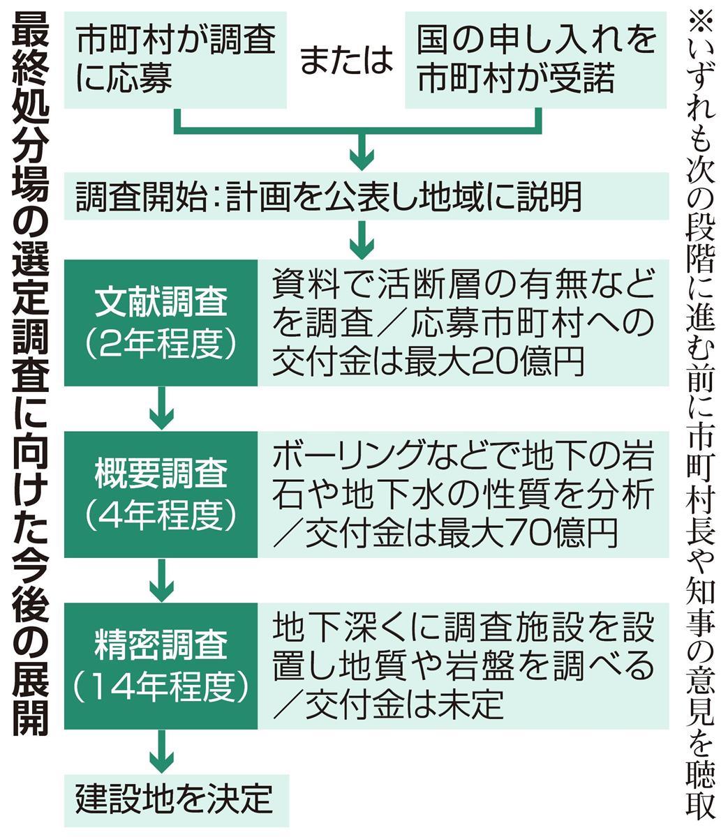核 の ゴミ と は 高レベル放射性廃棄物 処分場選定へ マップ公表|NHK