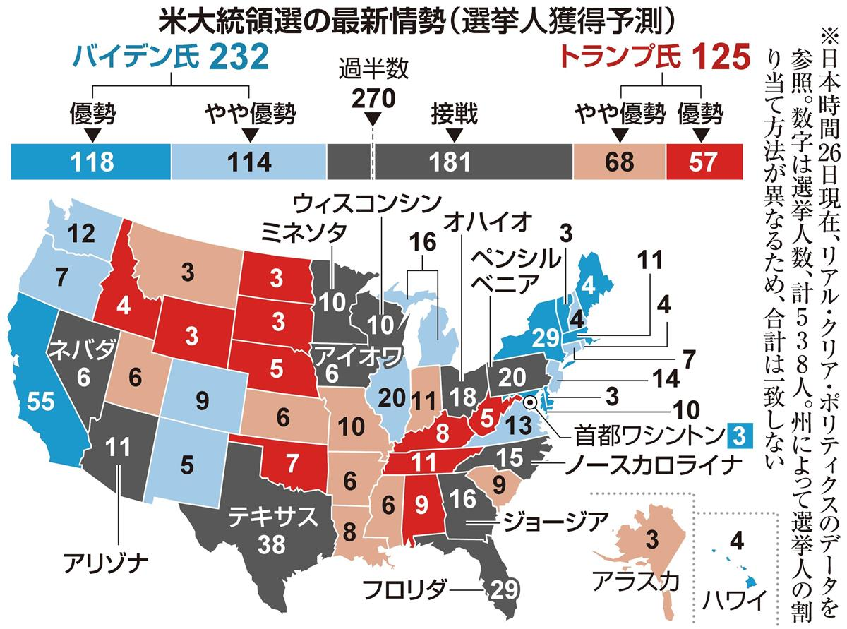 トランプ再選、フロリダ死守が最低条件 米大統領選まで1週間