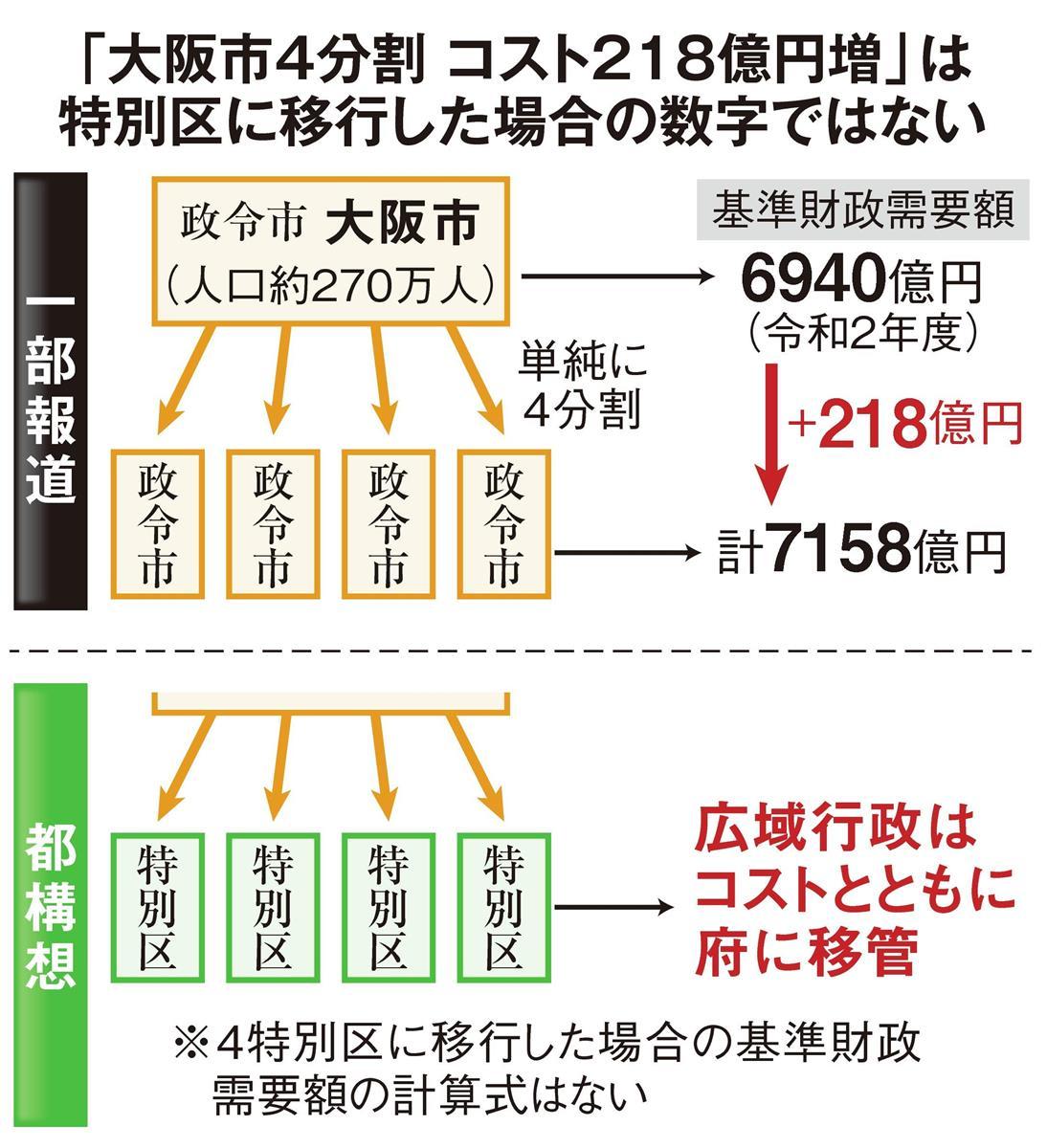 「大阪市4分割で218億円コスト増」報道に市「誤解生じる」