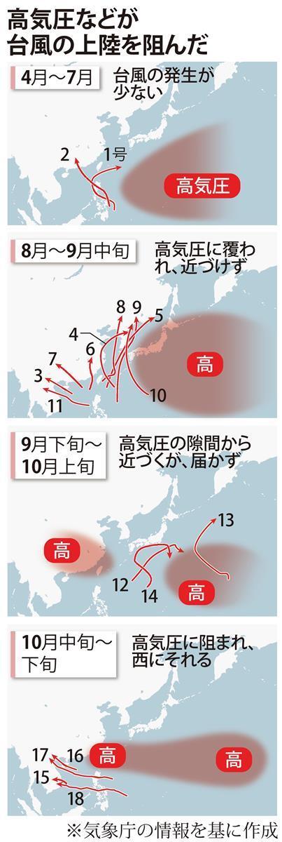上陸 とは 台風