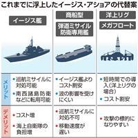 巡航ミサイル対処 防衛力底上げ 多機能イージス艦新造