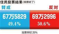 【大阪都構想】松井市長引退表明、次期衆院選の党勢にも影響
