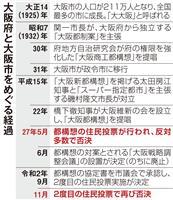 【大阪都構想】再否決も厳しい市財政、求められる起爆剤