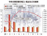 3か月連続で転出超過…コロナは「東京一極集中」の転機になるか