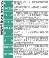 大阪都構想 不確実情報に各紙のファクトチェックは…