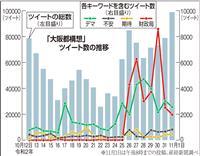 大阪都構想 ツイートで「デマ」の応酬…「不安」高まる