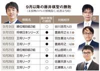 藤井棋聖にラスボス君臨、秘策で挑むトップ棋士たち