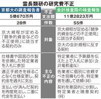 会計検査院、6億2千万円の不正も指摘 京大霊長類研