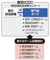 東京iCDC 都が「感染制御」など新チーム検討
