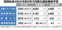関西私鉄4社が通期で最終赤字へ 鉄道、ホテル需要回復弱く 運賃値上げなど経営戦略見直し…