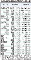 コロナ影響も6割が増益確保 九州・山口の地銀中間決算