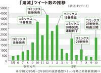 【最新電脳流行本事情】鬼滅ツイートは昨年12月の「18巻」発売が頂点