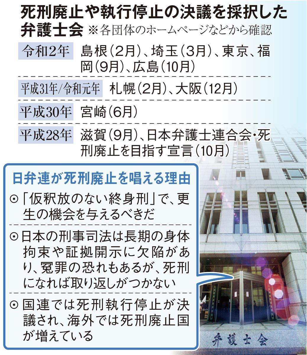 死刑廃止宣言無効訴え、京都の弁護士 日弁連など提訴 - 産経ニュース